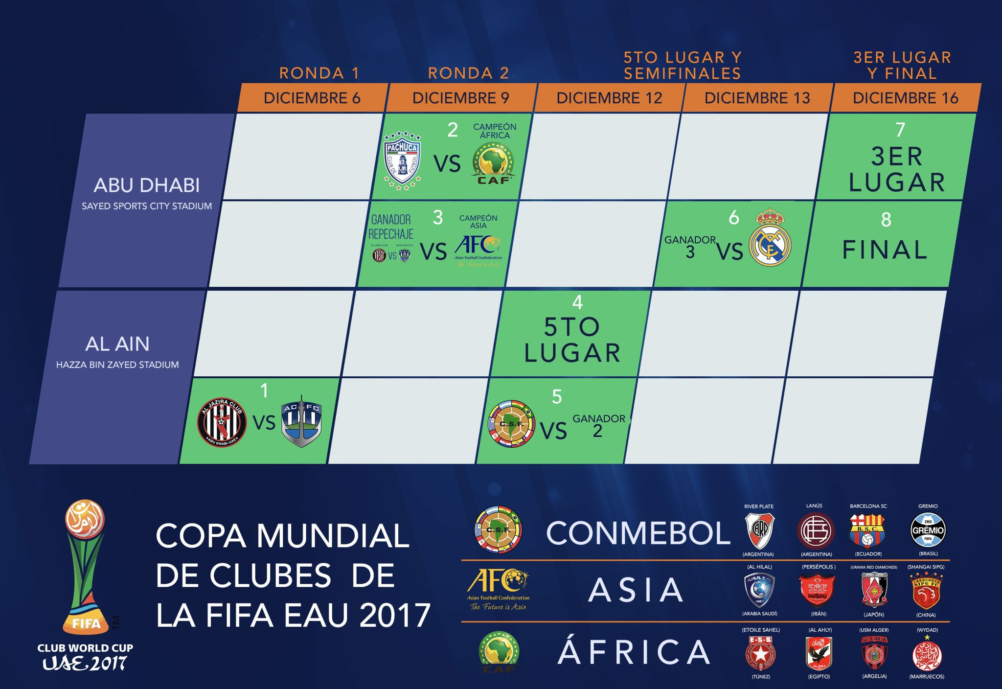 Calendario Mundial Clubes.Mundial De Clubes 2017 Calendario Cuando Donde Y Que