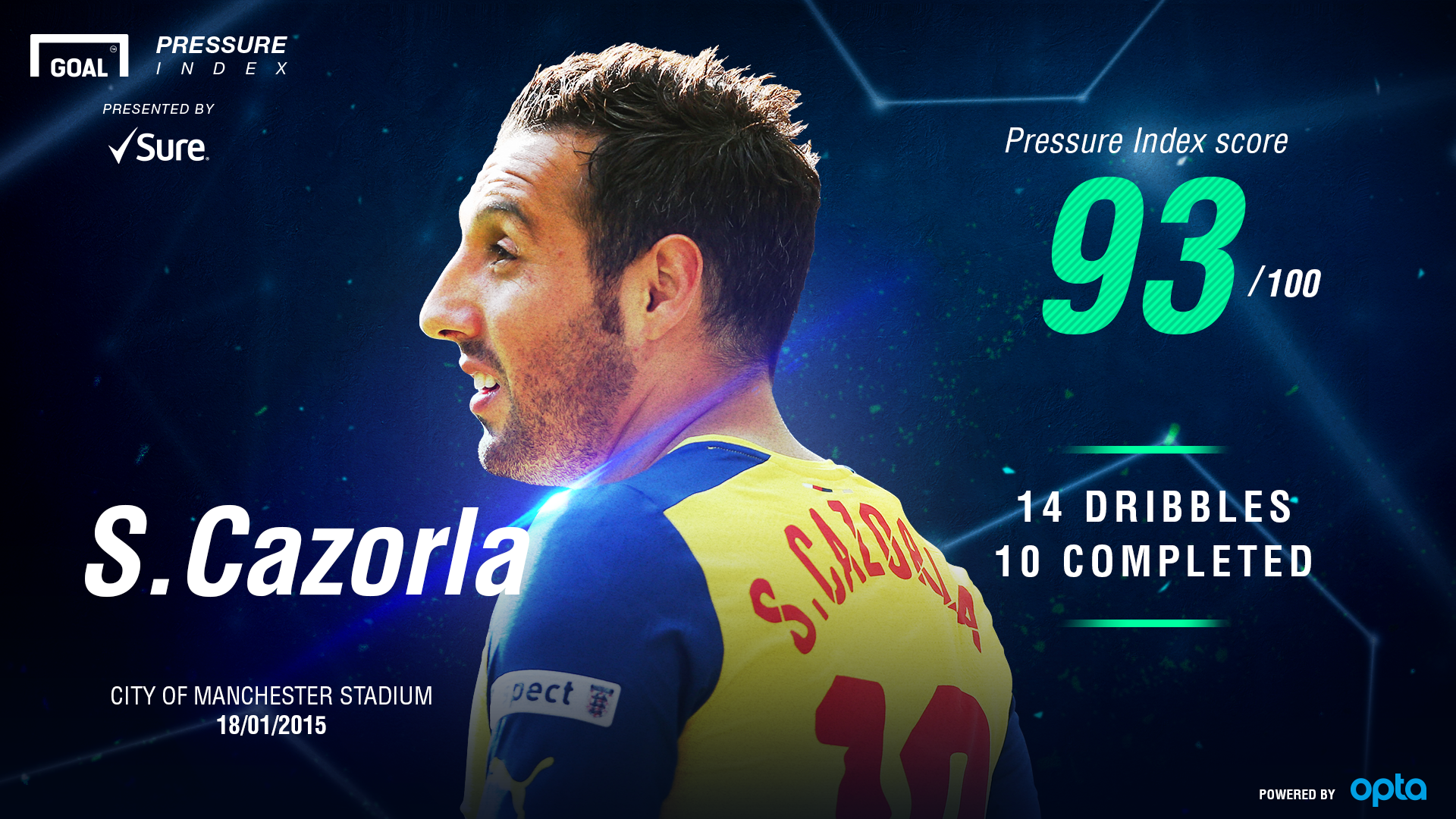 Cazorla Pressure Index