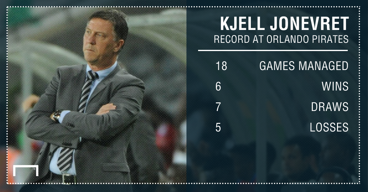 Kjell Jonevret stats at Pirates