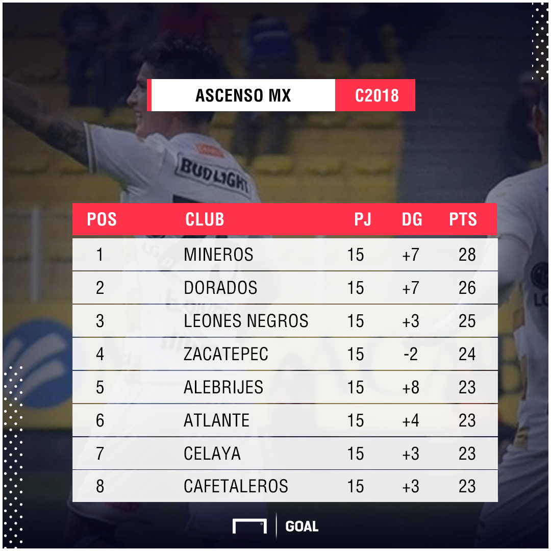 Tabla Ascenso