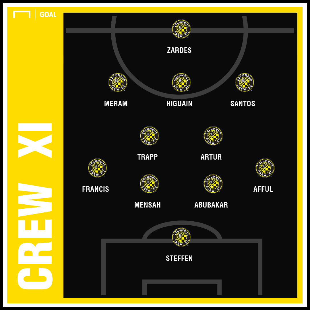 Crew 2019 Projected XI
