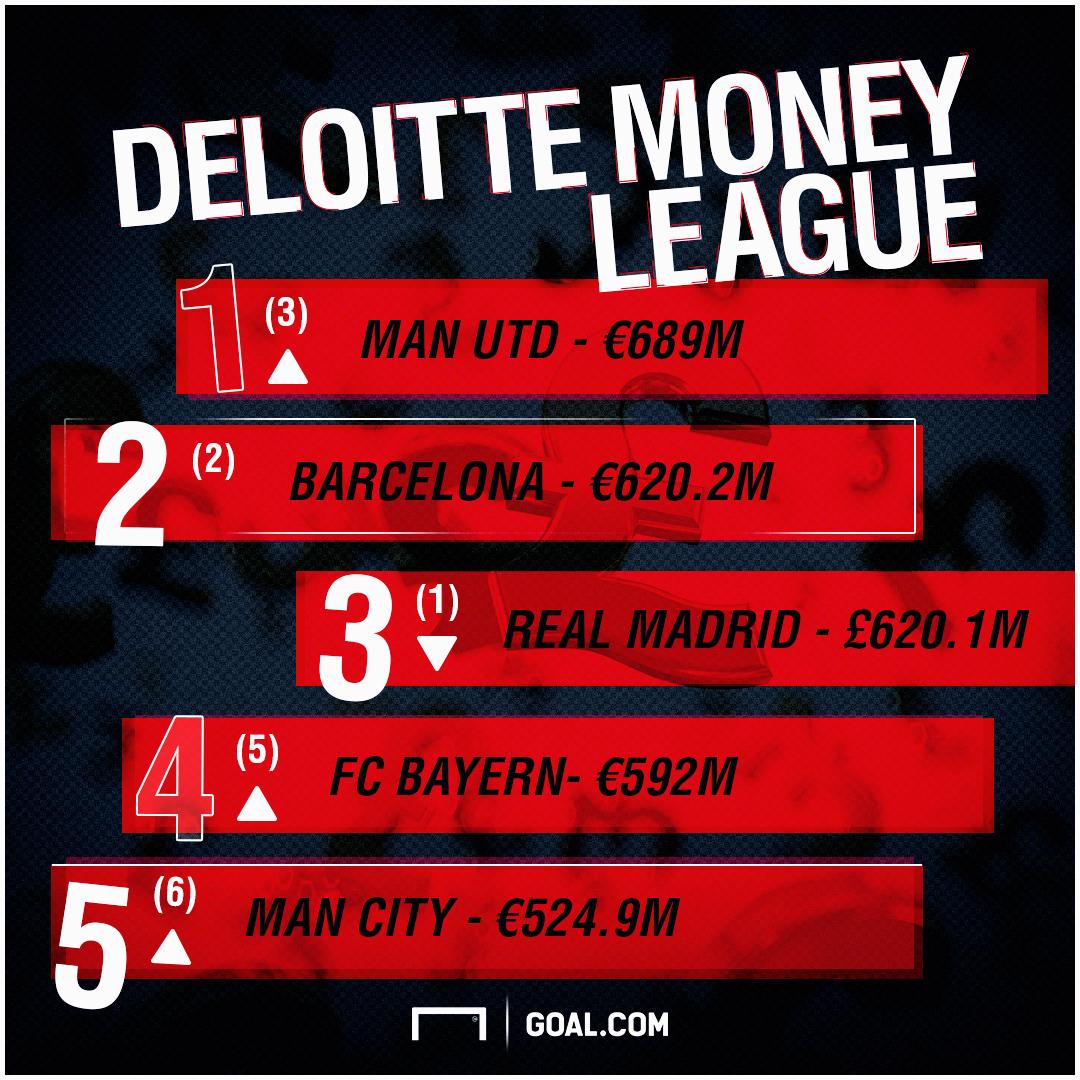 Deloitte Money League