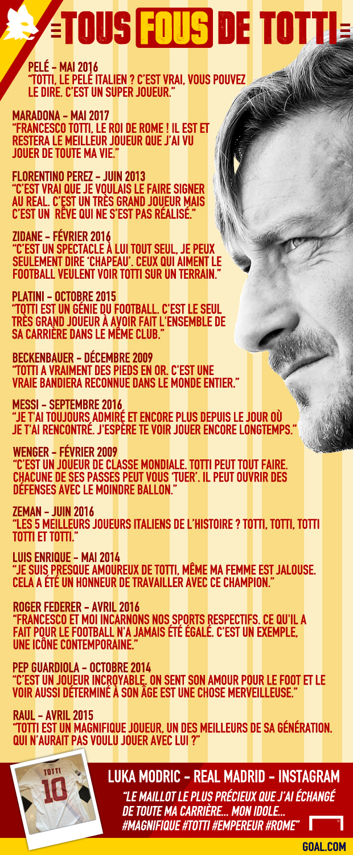 Infographie Francesco Totti Roma Goal