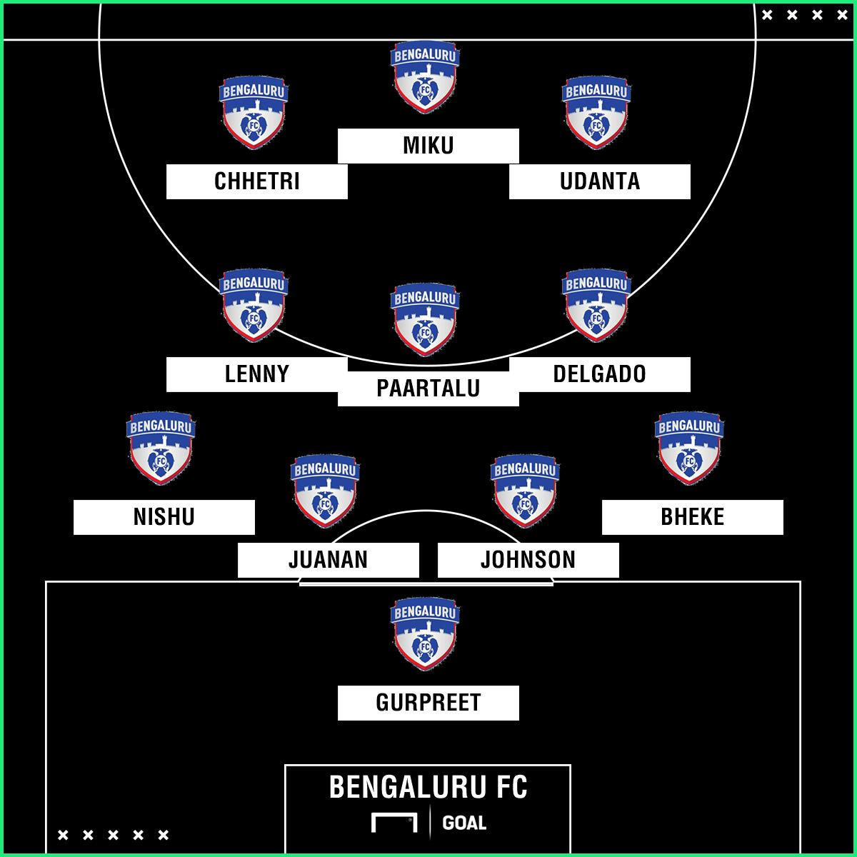 Bengaluru FC formation 1