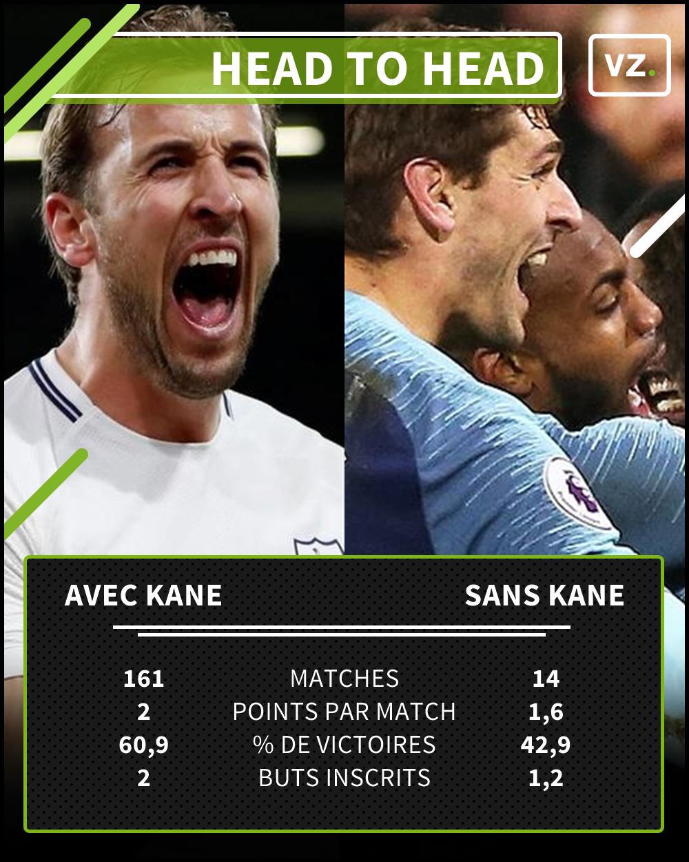 Tottenham avec et sans Kane