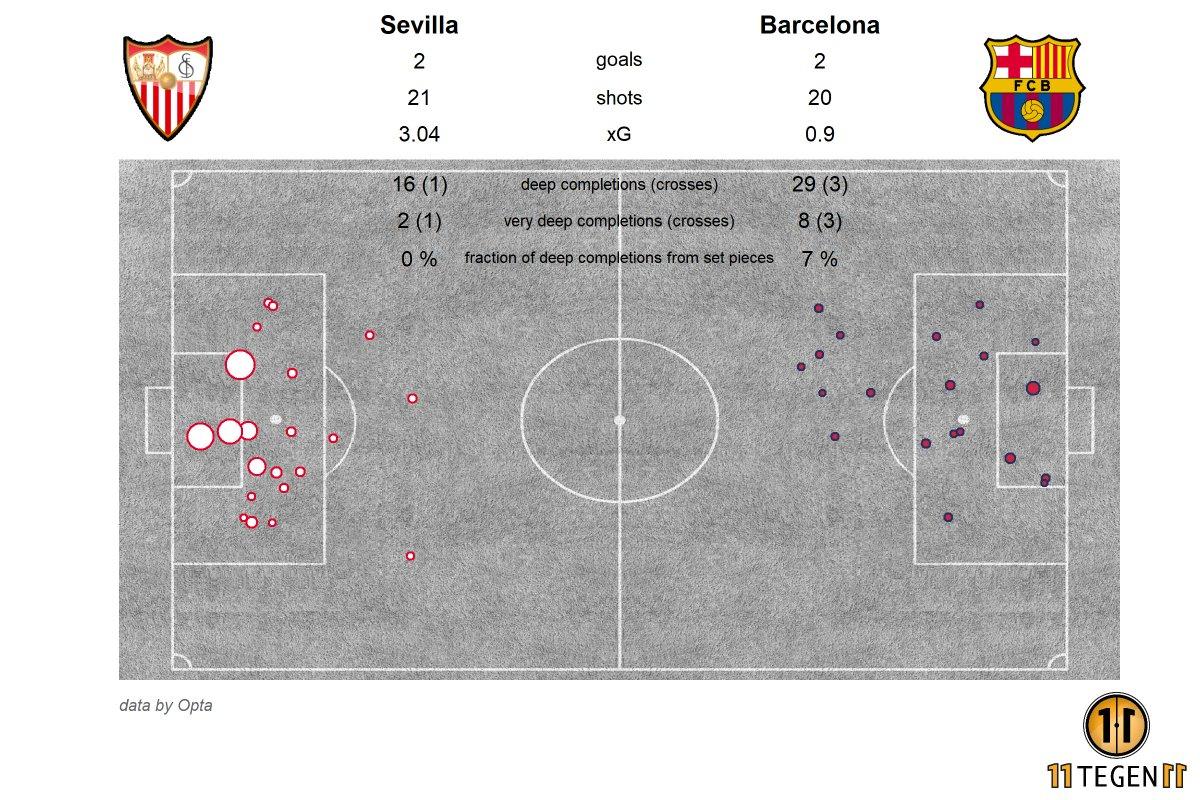 Sevilla vs Barcelona xG