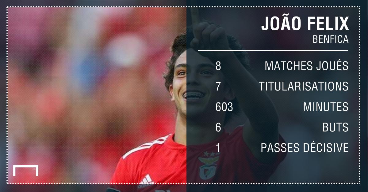 Mercato - Barcelone suit de près Joao Felix, la pépite portugaise du Benfica