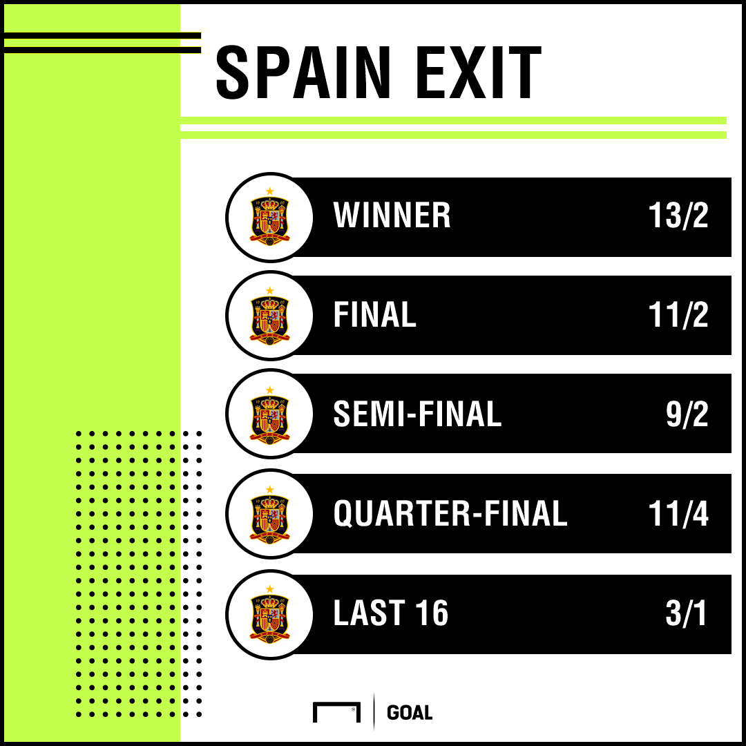 Spain World Cup exit graphic