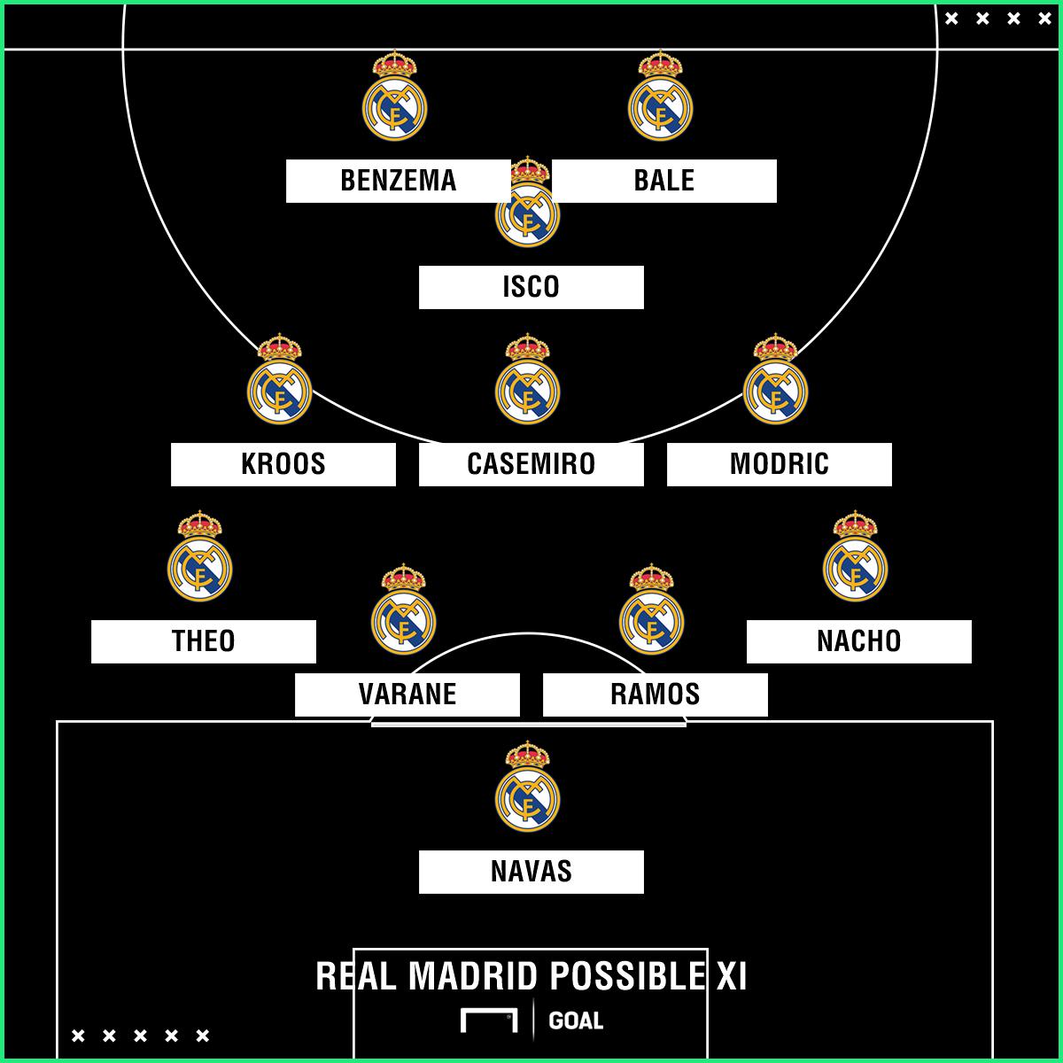 Real Madrid possible XI Las Palmas