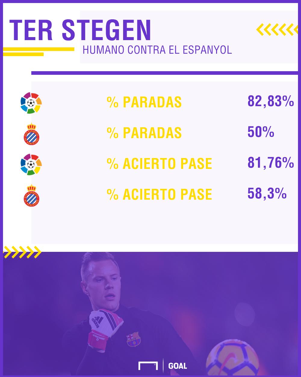 Ter Stegen humano contra el Espanyol