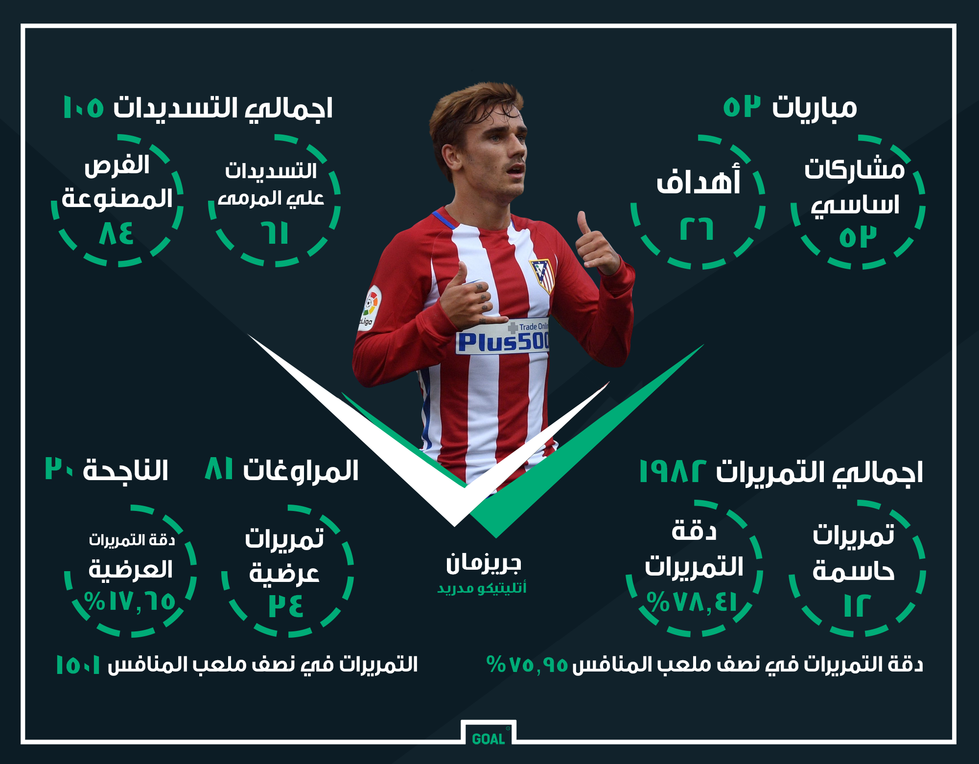 Arabic Griezman Atletico madrid