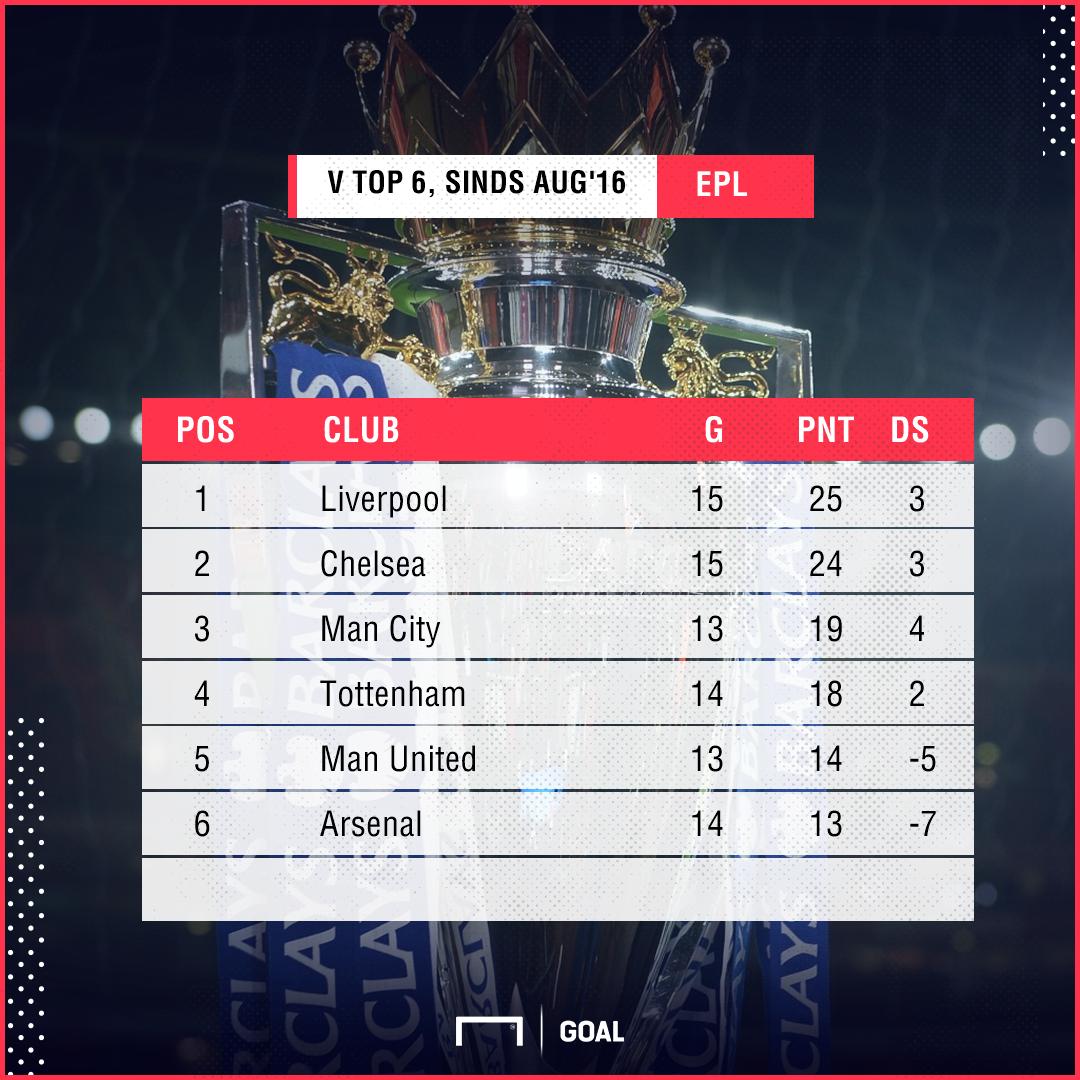 GFX Premier League top 6
