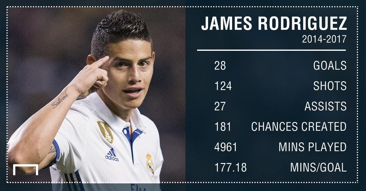 James Rodriguez 14 17