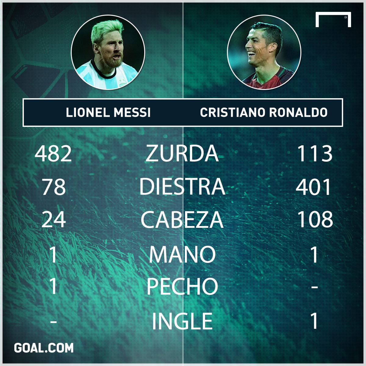 Messi CR7 3