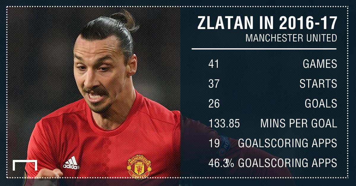 Zlatan Ibrahimovic Man Utd stats