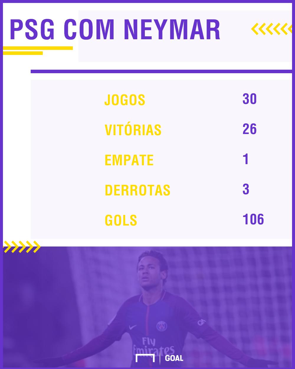 'Obstáculos não devem te impedir', diz Neymar após confirmação de sua cirurgia