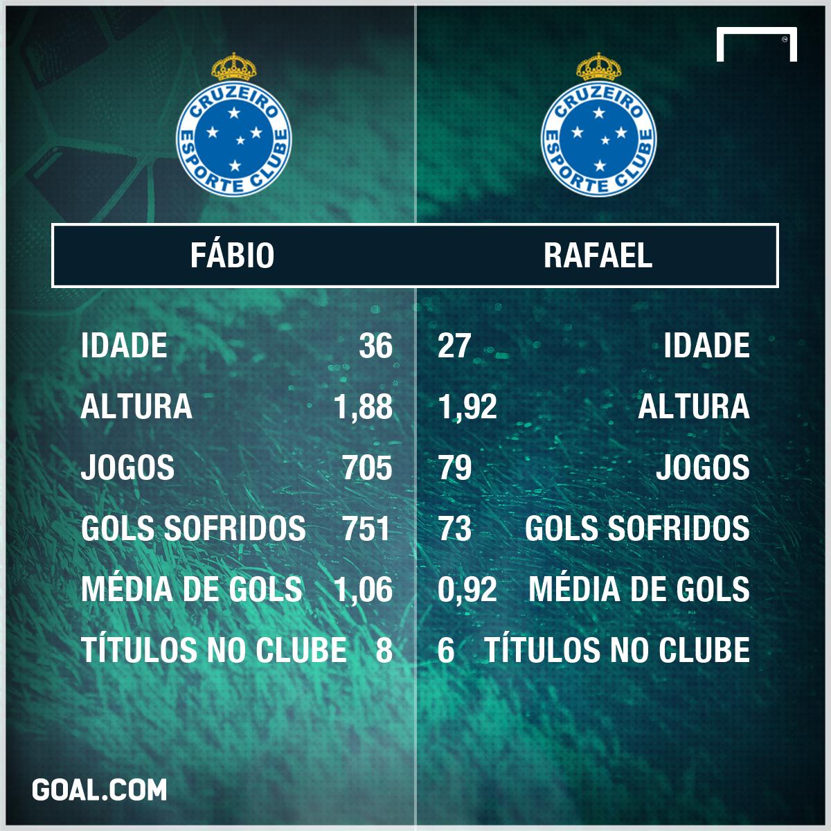 GFX Fábio Rafael Cruzeiro