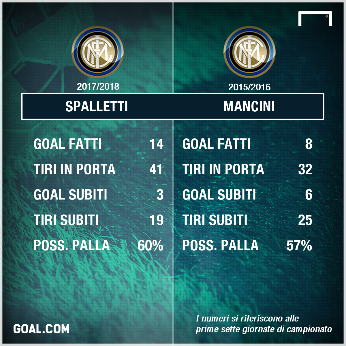Inter, Spalletti a Premium: