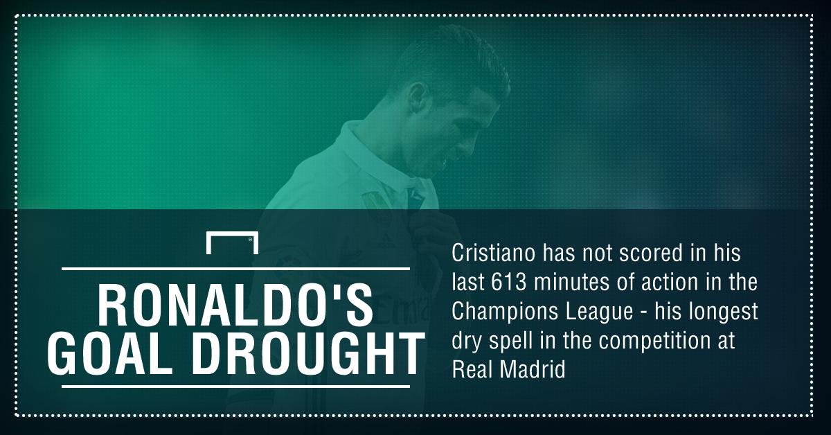 Ronaldo CL drought graphic