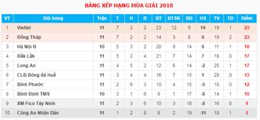 Bảng xếp hạng giải hạng Nhất 2018 sau vòng 11