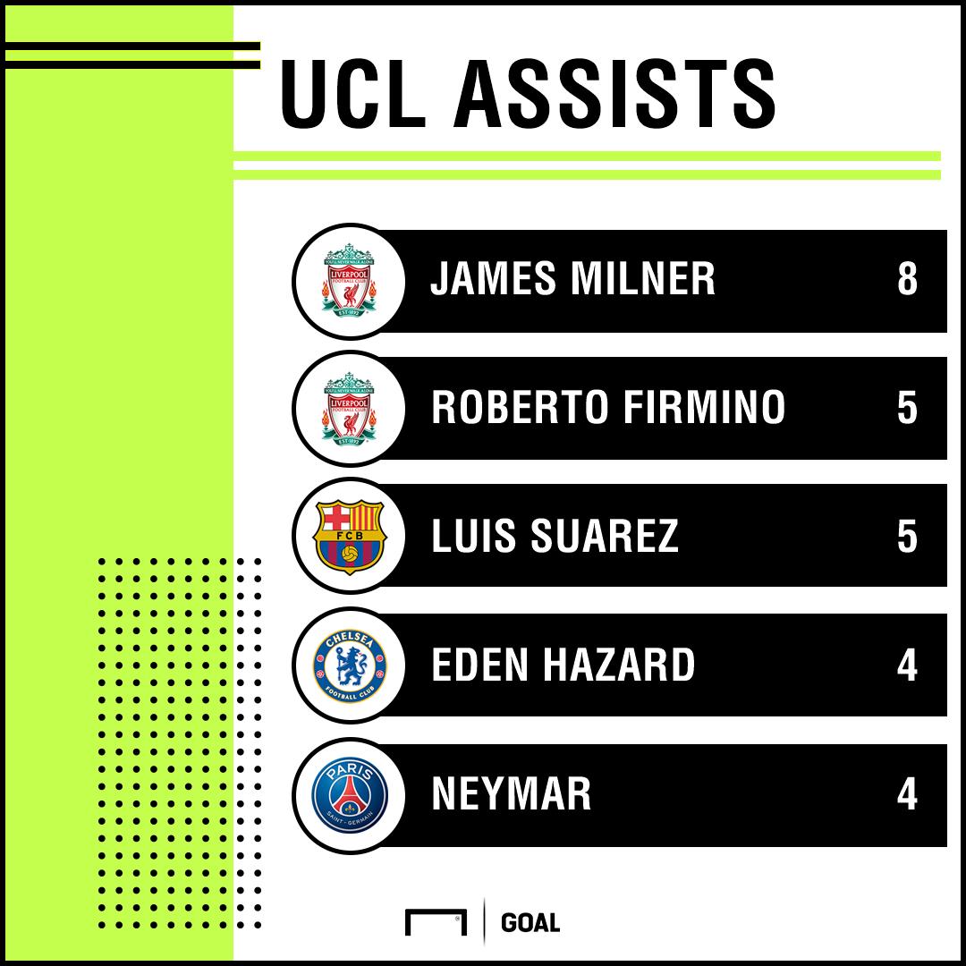 Champions League assists PS