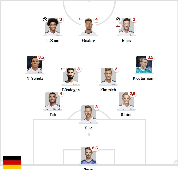 Germany Starting vs Belarus