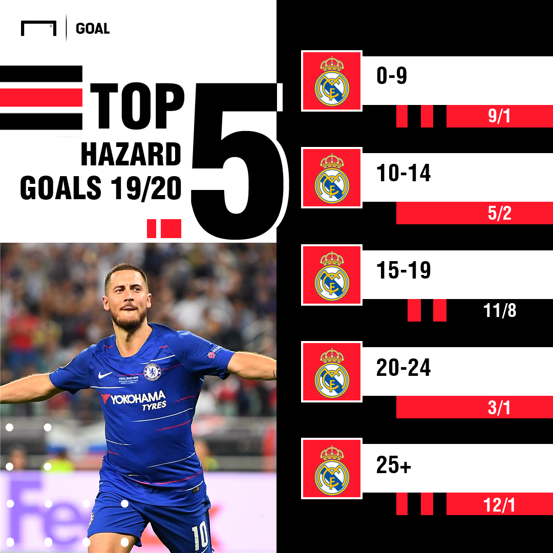 Hazard goals odds graphic