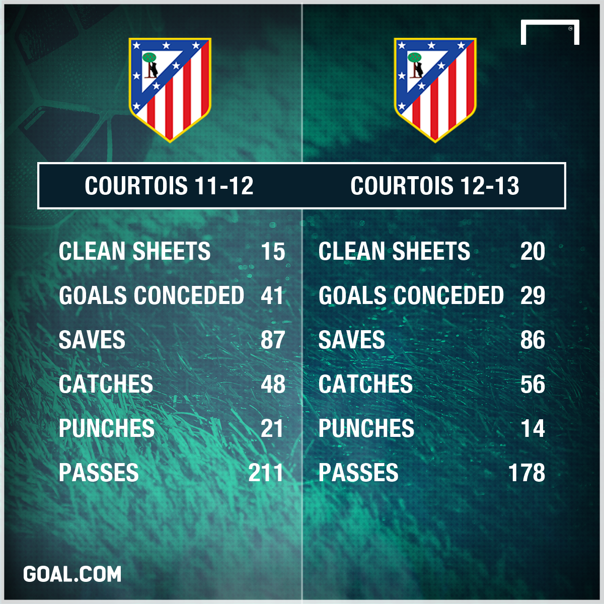Thibaut Courtois Atletico Madrid 11-13