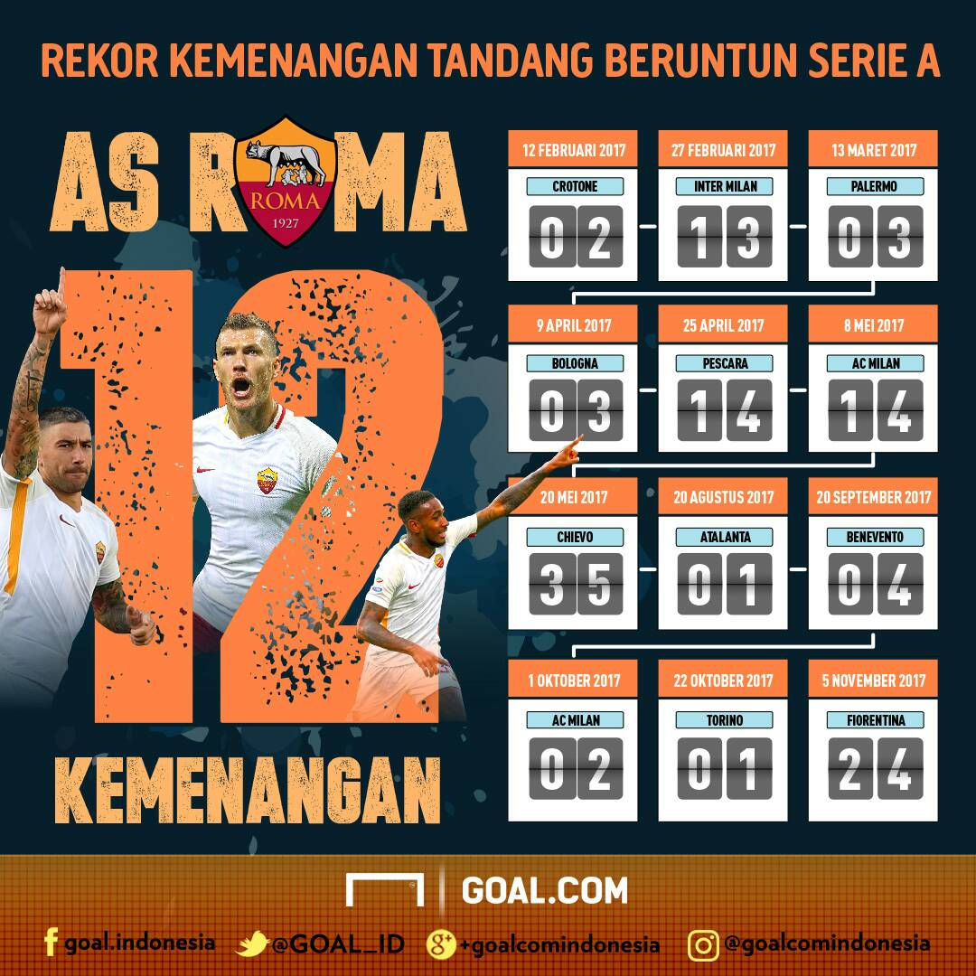 GFX ID - Rekor AS Roma