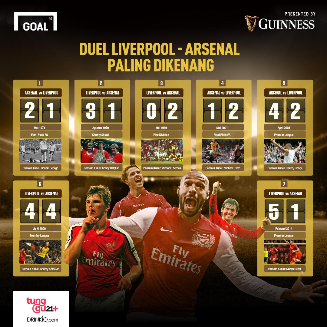 Laga Arsenal - Liverpool