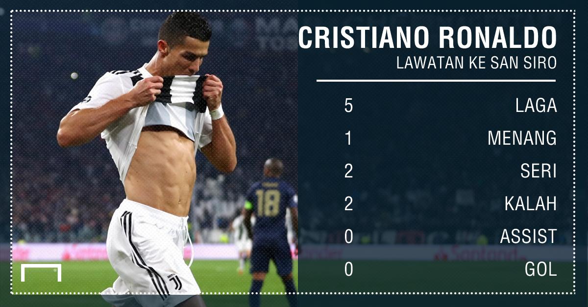 Cristiano Ronaldo - Playing Surface