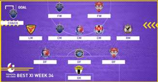 Thai League Best XI Week 34 mask
