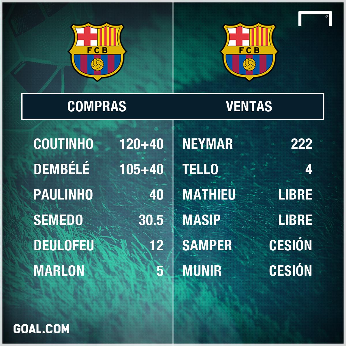 ¿Qué compró el Barcelona con el dinero de la venta de Neymar?