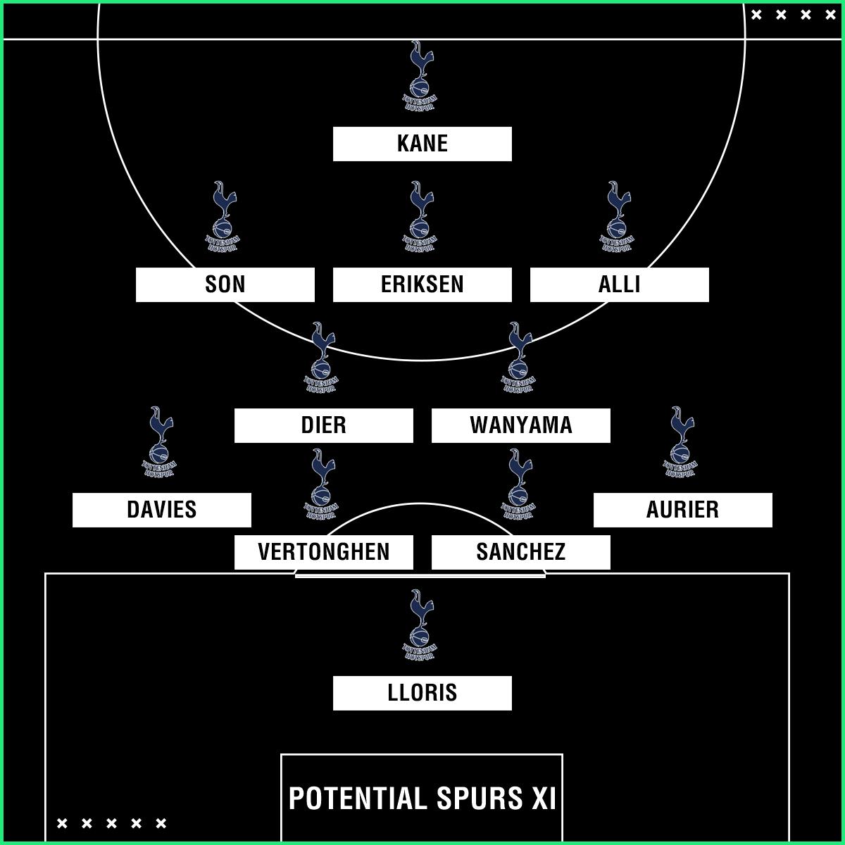 Potential Spurs XI