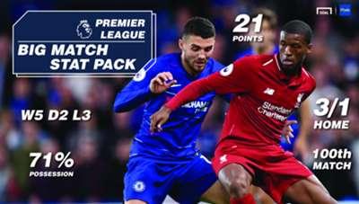 Betin Liverpool Chelsea