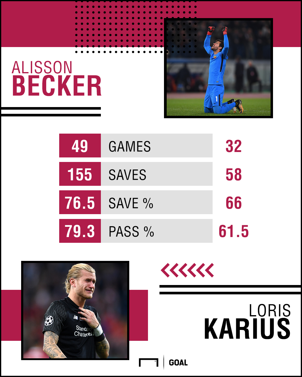 Alisson Karius Stats PS