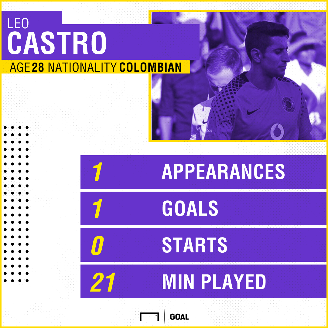 Leo Castro stats at Chiefs