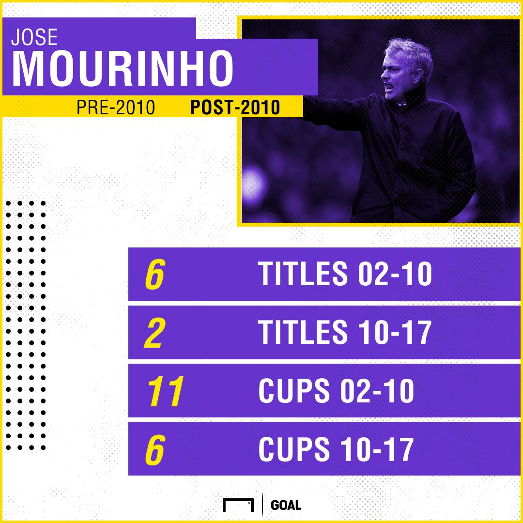 Jose Mourinho stats