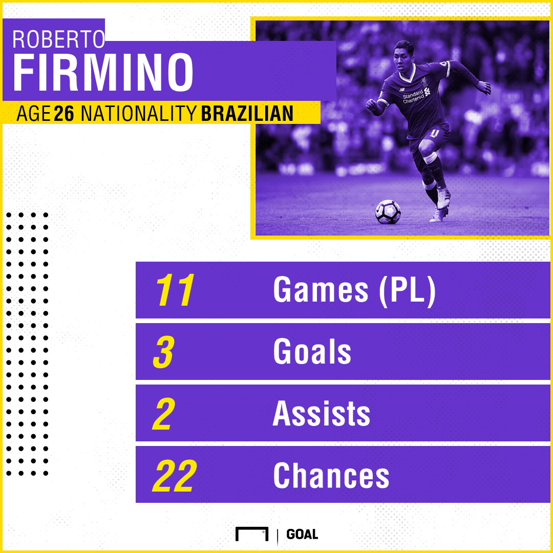 Roberto Firmino Liverpool stats 091117