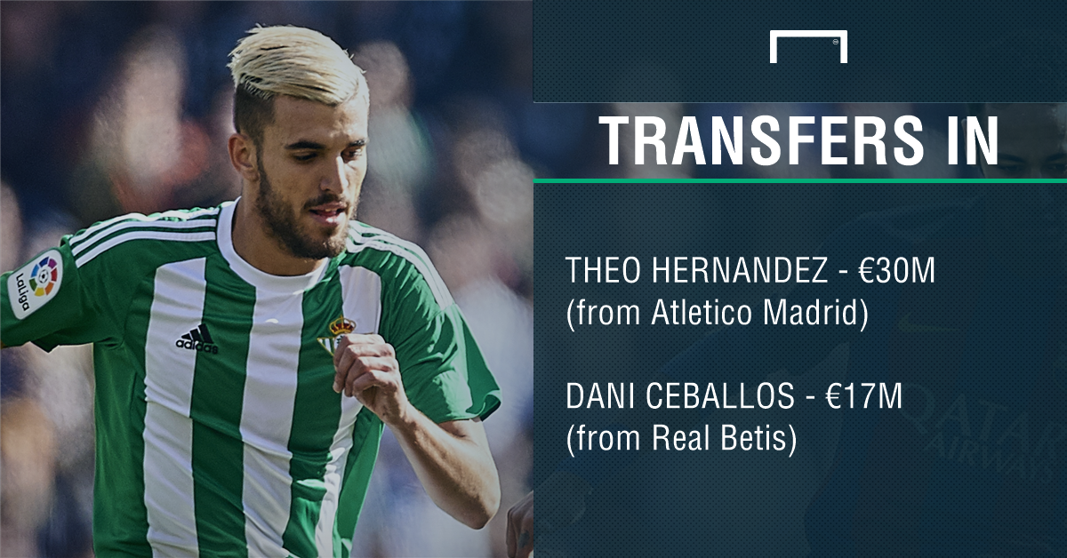 Real Madrid transfers in graphic