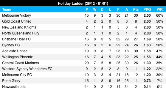 A-League Christmas record