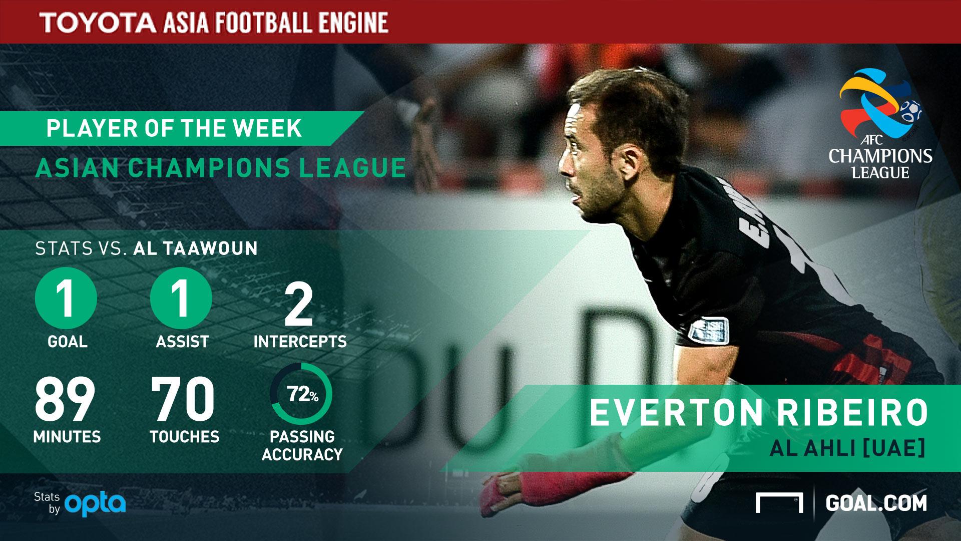 Everton Ribeiro GFX
