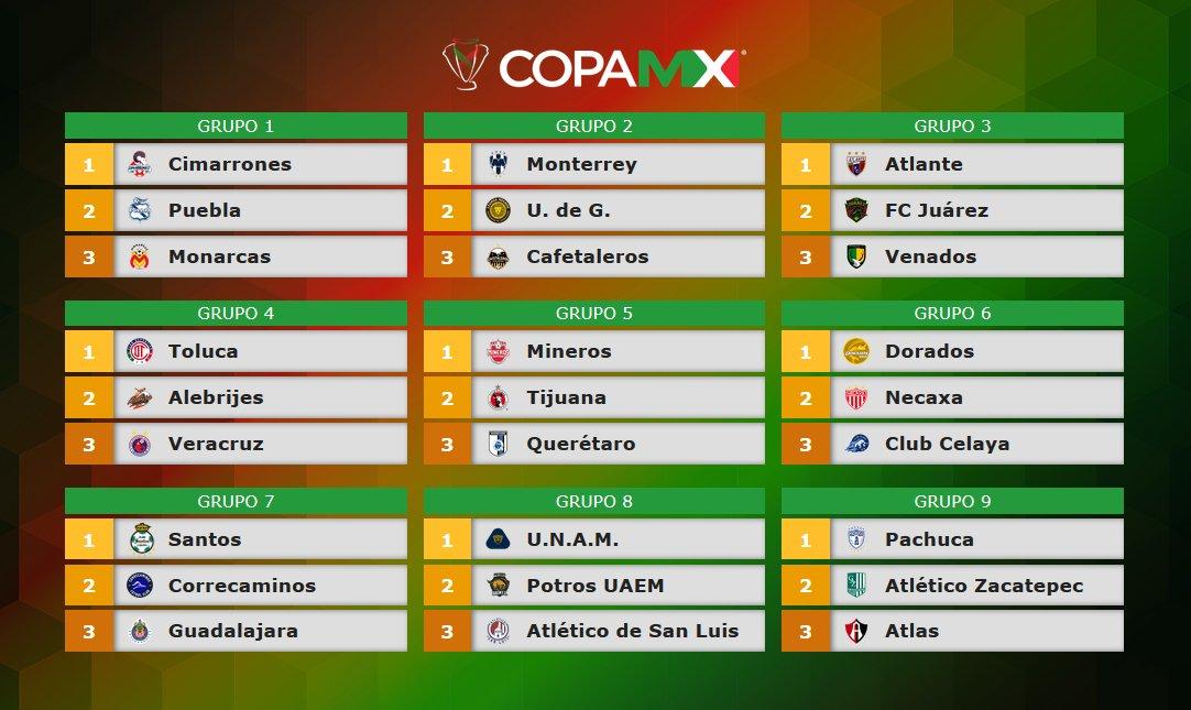 Grupos Copa MX