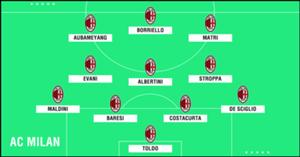 GFX Academy XI AC Milan