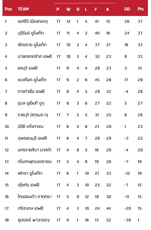 Thai League 2017 - 1st Leg - Table