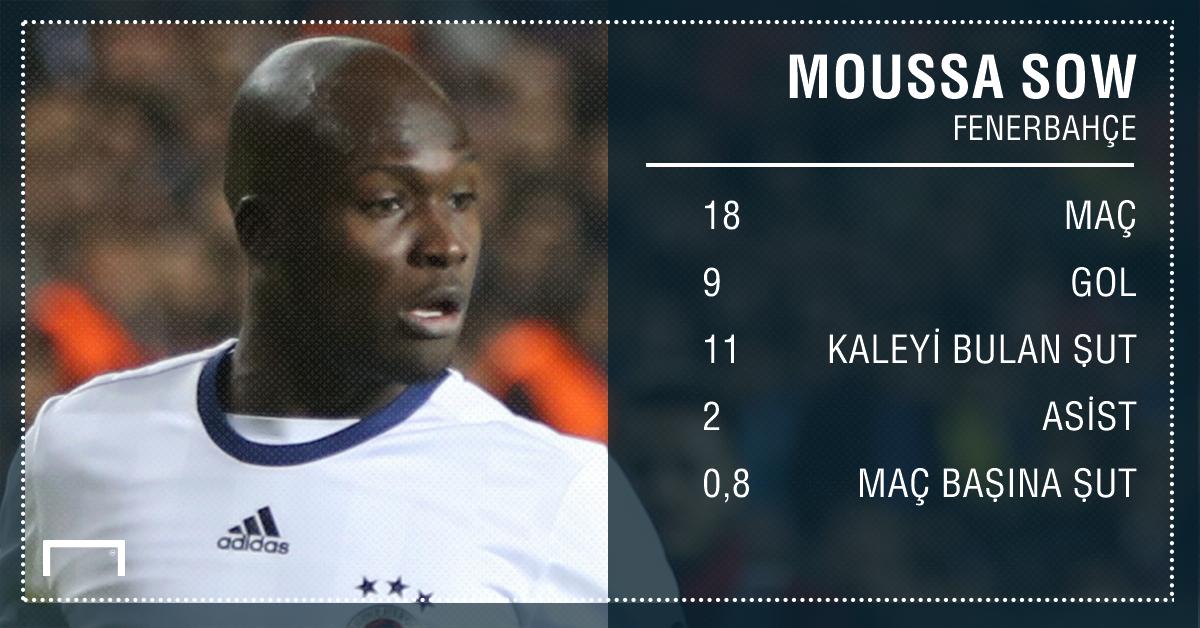Moussa Sow - Opta