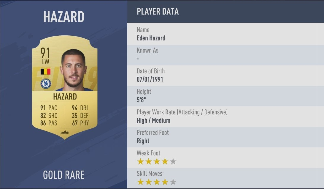 Embed only FIFA 19 ratings Eden Hazard