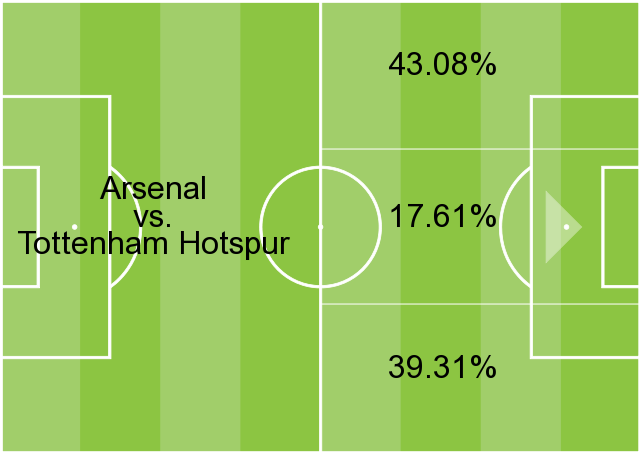 Arsenal attacking areas GFX