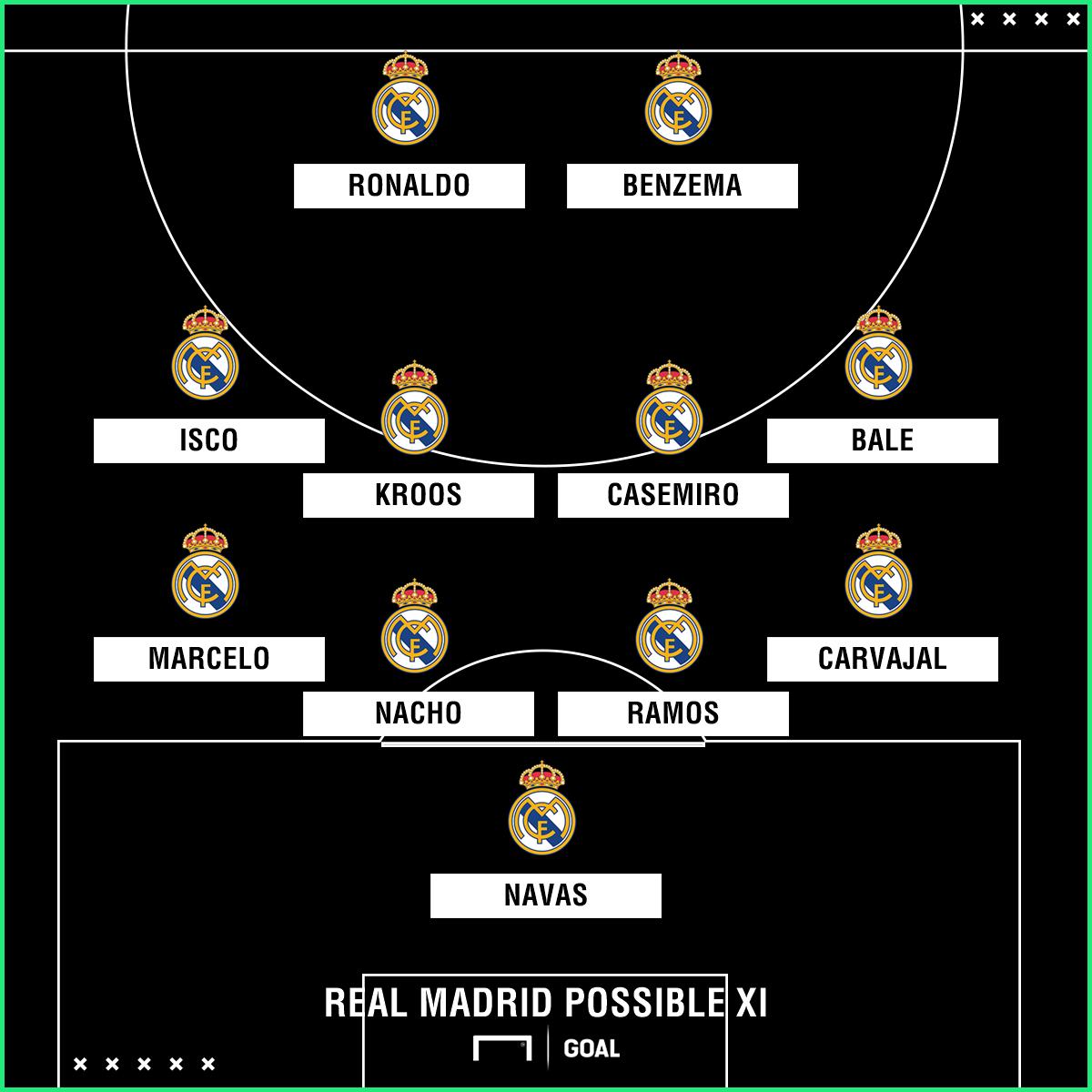 Real Madrid possible Eibar