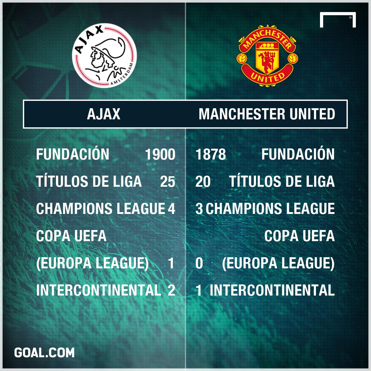 La Apuesta Bet365 Del Ajax Vs Manchester United
